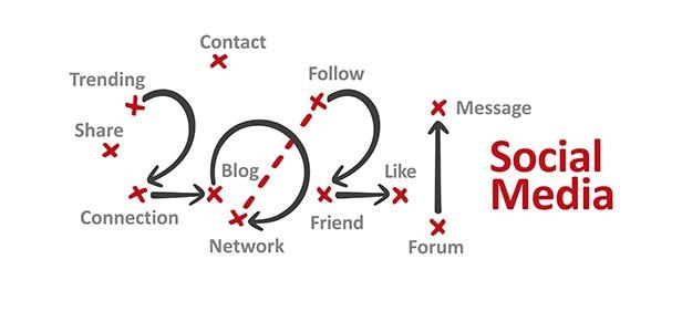 3 Major Trends that Will Shape Social Media Marketing in 2021