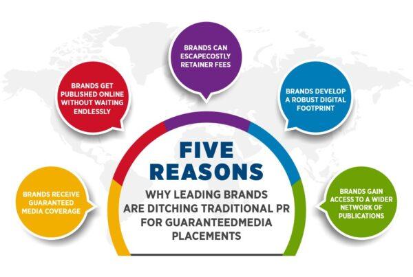 Guaranteed Media Placements